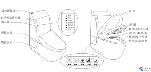 家装小贴士 智能座便器示意及安装说明