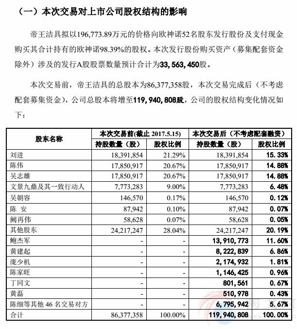 行业大事件:帝王洁具拟19.68亿收购欧神诺98.39%股权,鲍杰军、陈家旺任帝王董事
