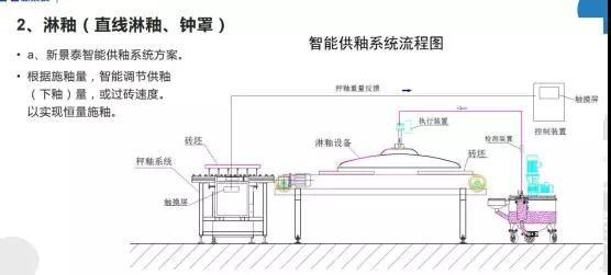 彭基昌:陶瓷工厂智能化的现状及发展方向3.jpg