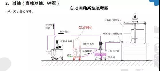 彭基昌:陶瓷工厂智能化的现状及发展方向4.jpg